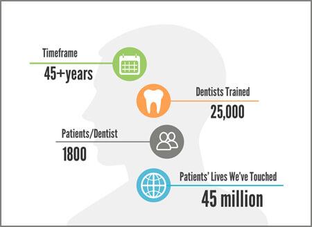 45M-patients